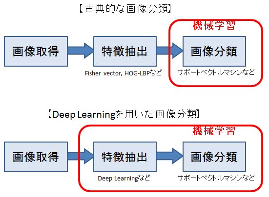 image_classification_with_machine_learning
