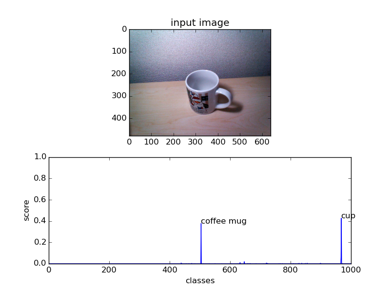 classify_caffenet_result