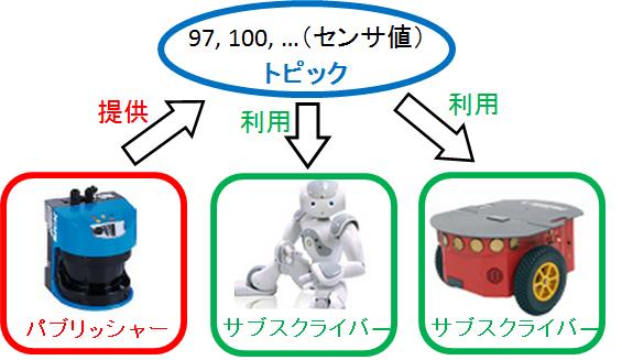 ROS_framework_example